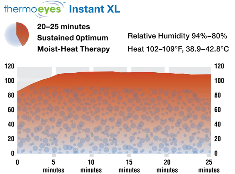 thermoeyes Instant XL